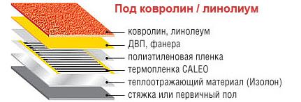 Схема укладки теплого пола под линолеум или ковровлин.